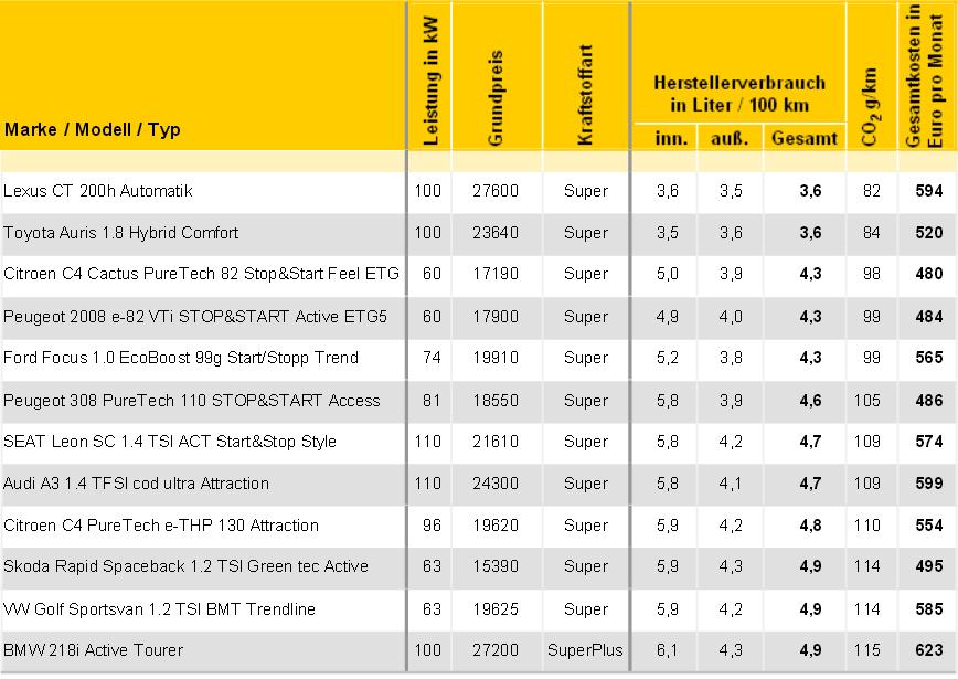 die top 10 der untere mittelklasse verbrauchsg nstigste diesel im 1a. Black Bedroom Furniture Sets. Home Design Ideas
