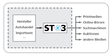 Softwarepartner STX3 - STX3 Techick grafik.